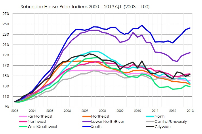 Prices for single-family homes in 2003 forward