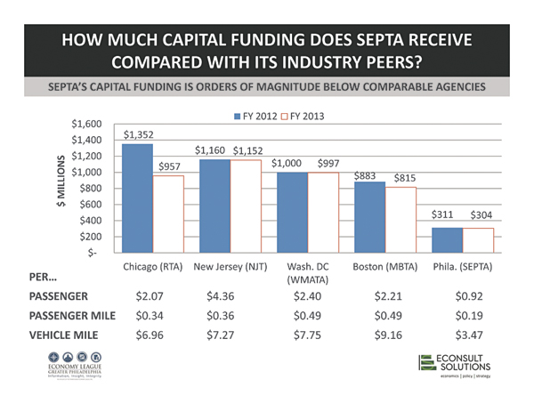 Understanding SEPTA's Statewide Economic Value