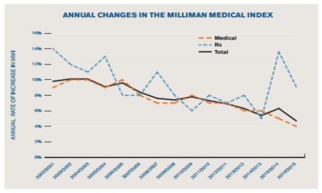 Annual Changes in the Millman Medical Index