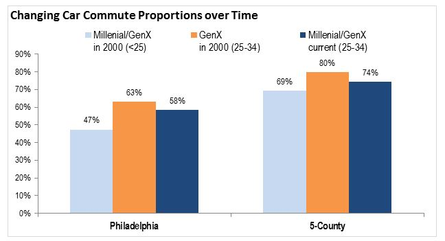 Car Commute 3 Chart