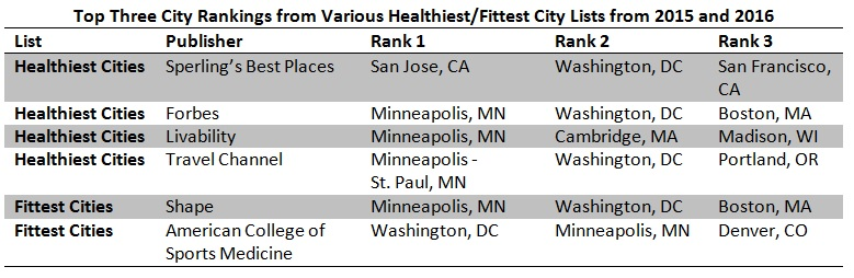 City Rankings for Health