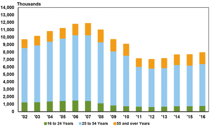 ESI_Annual Construction and Extraction Employment by Age Cohort