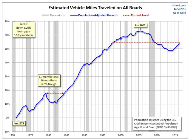 Estimated Vehichles chart