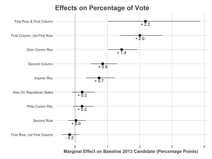 Effects on Percentage of Vote