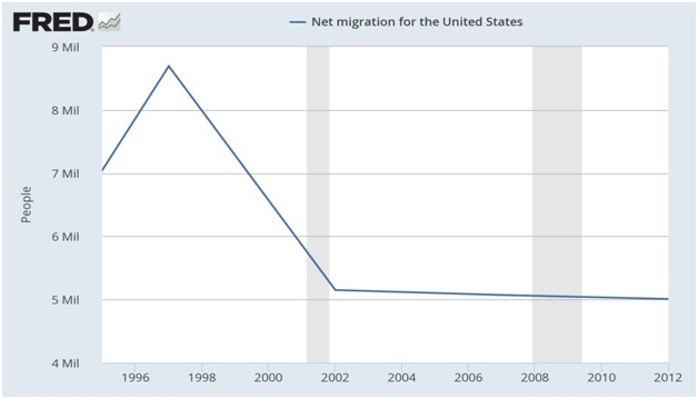 Immigration - Net Migration