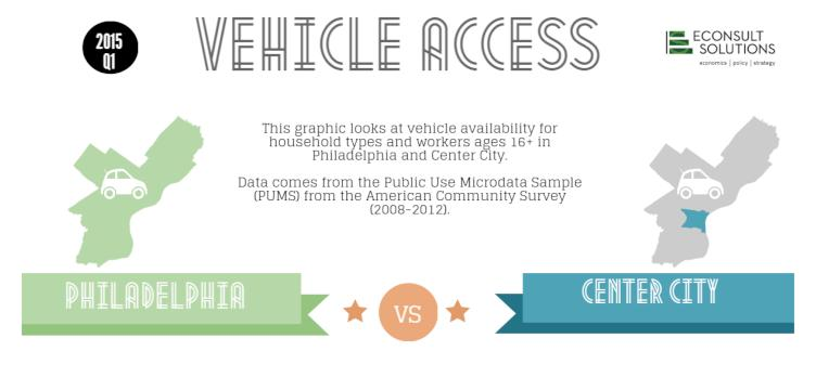 ESI\'s PUMS Data and Infographic Featured in PlanPhilly Story on Car ...