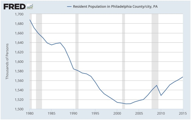 State of Cities- Philadelphia Population