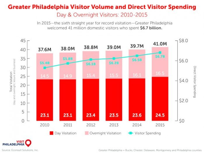 VISIT PHL INFOGRAPHIC 2015 visitor volume and spending