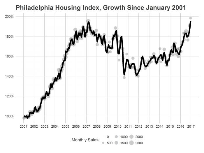 PHL Housing Index Growth Since Jan 2001