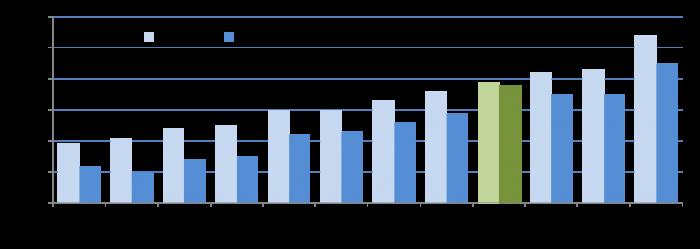cda blog graph 1