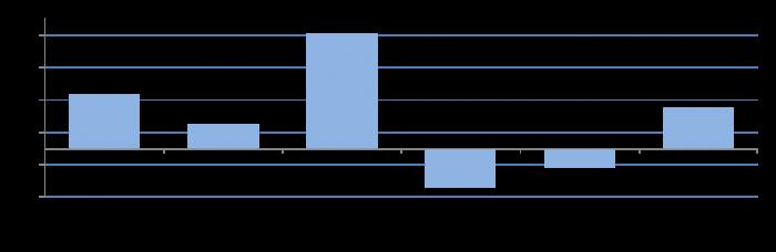cda blog graph 2