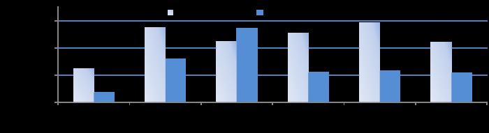 cda blog graph 3