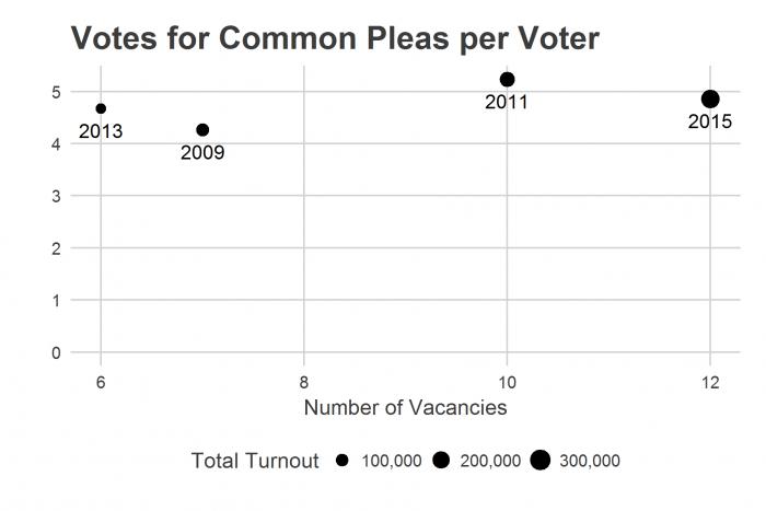 cp_votes_per_voter