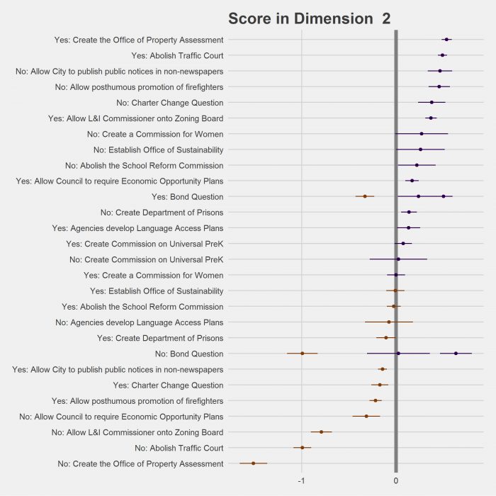 Dimension 2 Questions Dot Plot