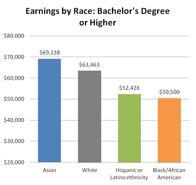 earning by race