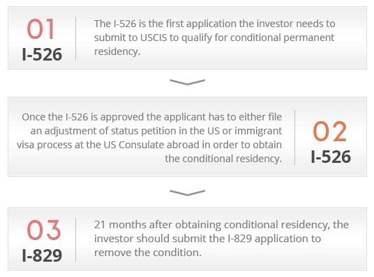 eb5-statistics application steps