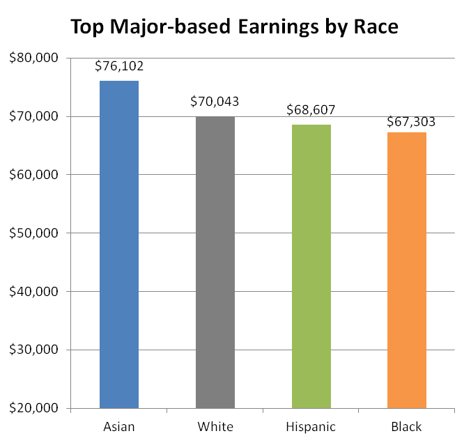 major based earnings by race