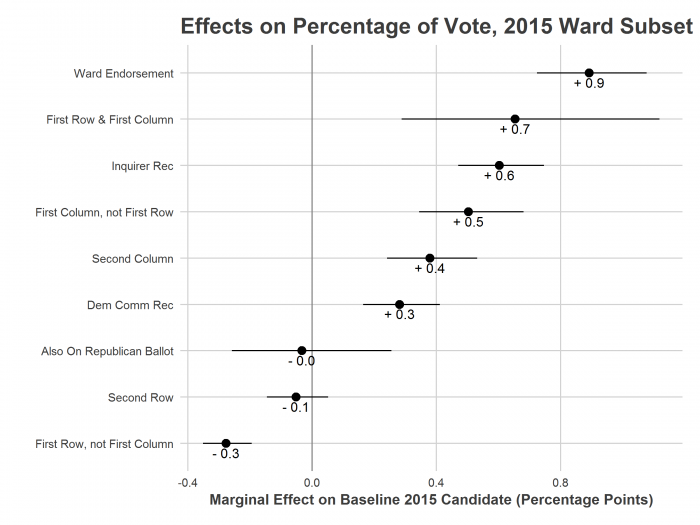 Effects on Percentage of Vote, 2015 Ward Subset