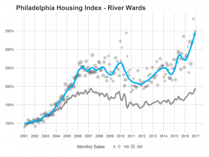 PHL Housing Index River Wards