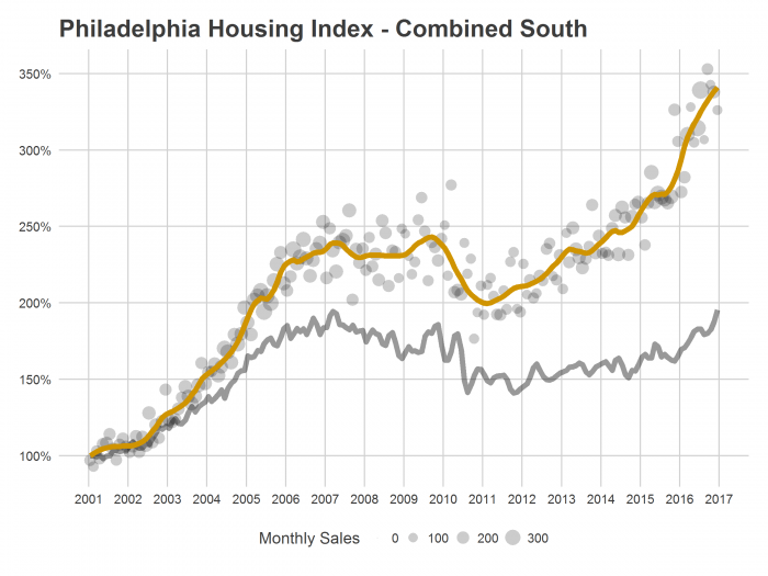 PHL Housing Index Combined South