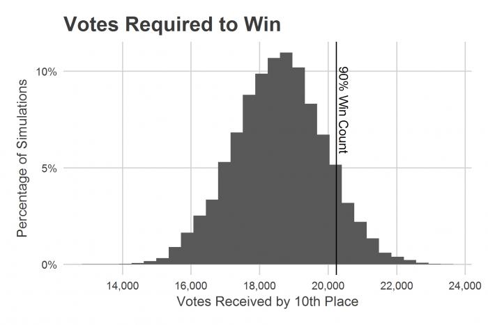 votes_10th_place