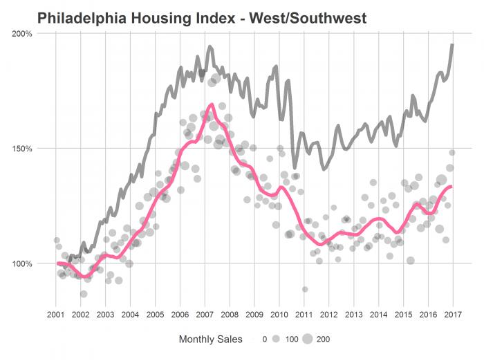 PHL Housing Index - West/Southwest